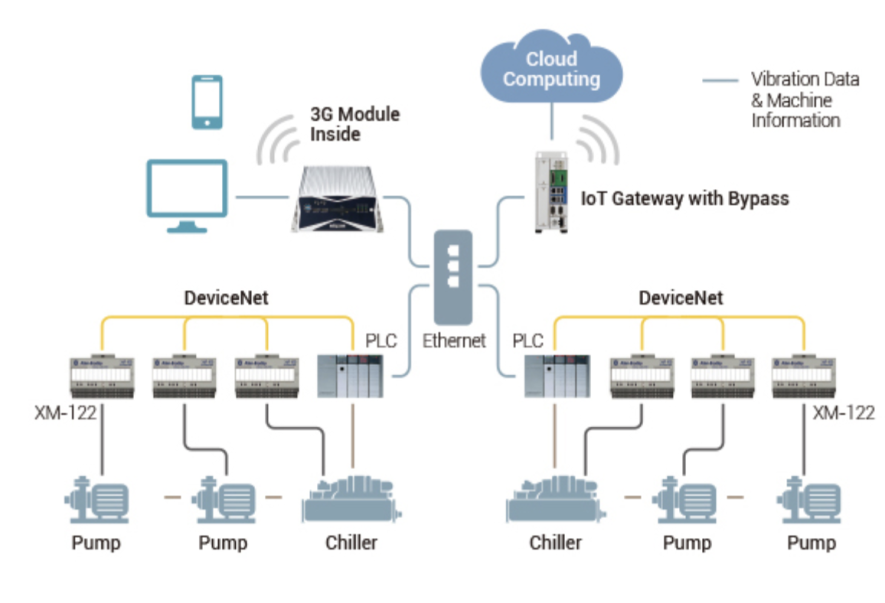 Bypass mechanism in IoT gateway smaller.png